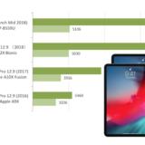 新型iPad Proのベンチスコアが見つかる、『A12X Bionic』の性能はMacbookProと同等レベル