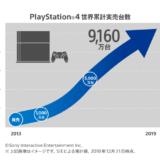 プレイステーション4の世界累計実売台数が9,160万台を突破!ソフトウェアの実売本数は8億7,600万本に
